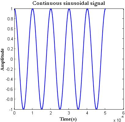 Sampling a Signal in Matlab – GaussianWaves