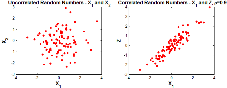 Correlated Random Numbers in Matlab