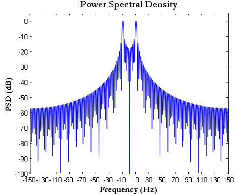 FFT plot Power Spectral Density (PSD) how to plot FFT in Matlab