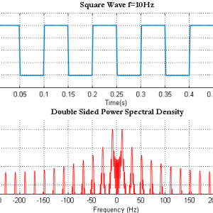 Generating Basic signals – Square Wave and Power Spectral Density using FFT
