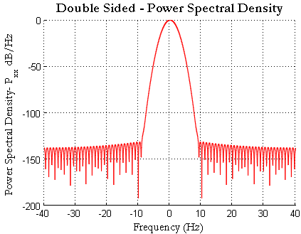 Gaussian Pulse Double Sided Power Spectral Density