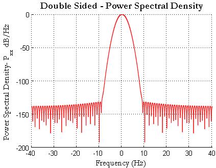 Gaussian Pulse Double Sided Power Spectral Density