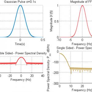 Gaussian Pulse FFT power Spectral Density Matlab