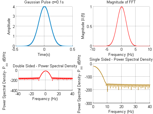 Gaussian Pulse FFT power Spectral Density Matlab