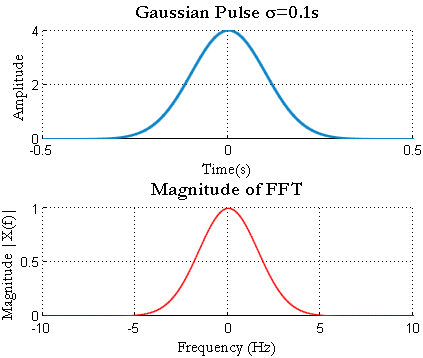 Gaussian Pulse Matlab FFT