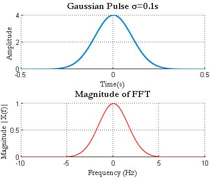 Gaussian Pulse Matlab FFT