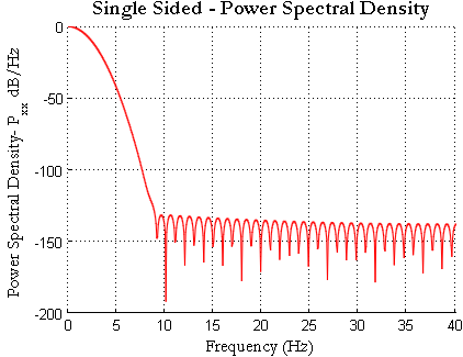 Gaussian Pulse Single Sided Power Spectral Density