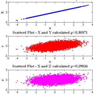 Multivariate Correlated Random Numbers Cholesky Matlab