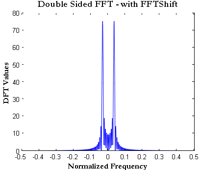 Normalized FFT 2 how to plot FFT in Matlab