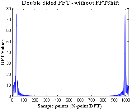 how to plot FFT in Matlab
