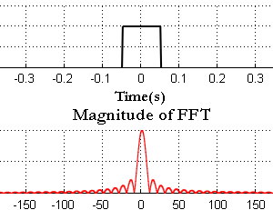 Rectangular pulse and sinc function matlab FFT