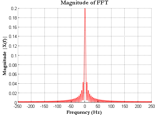 Rectangule Pulse Magnitude of FFT