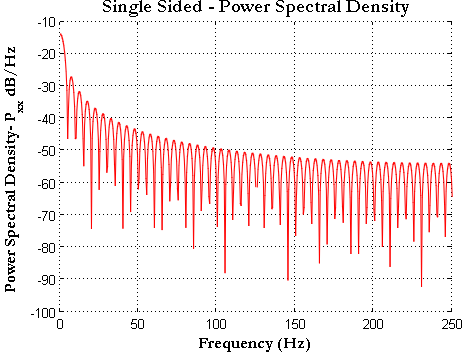 Rectangule Pulse Single Sided Power Spectral Density