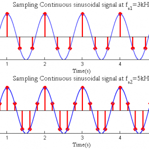 Sampling a Continous time signal in Matlab