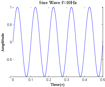 Sine Wave in Matlab