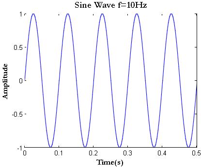 Sine Wave in Matlab