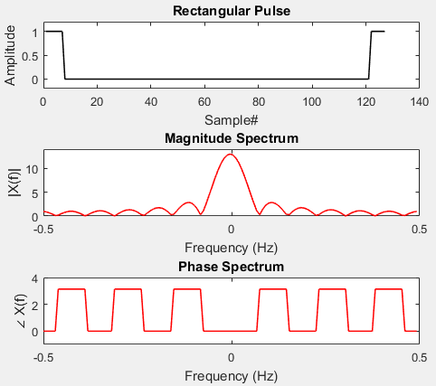 Magnitude and phase spectrum of rect pulse