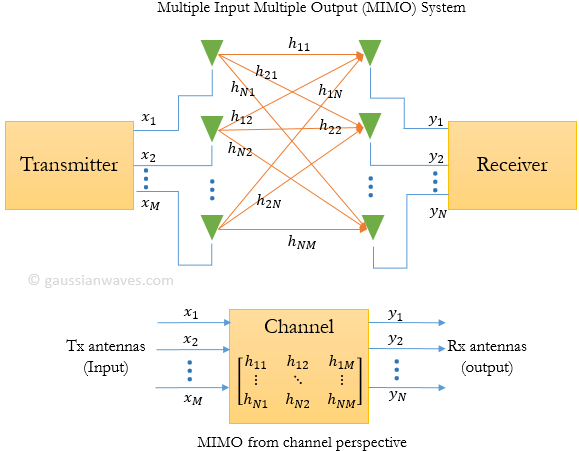 Multiple Input Multiple Output (MIMO) system
