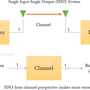 Single Input Single Output (SISO) System