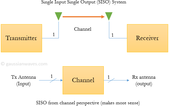 Single Input Single Output (SISO) System