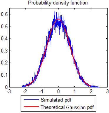 Real Part of simulated samples exhibiting Gaussian Distribution characteristics