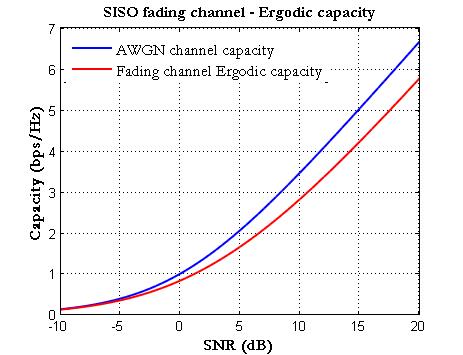 ergodic_capacity_simulation