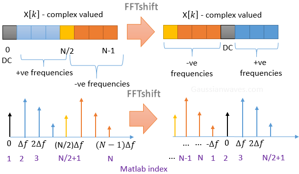 FFTshift_Matlab_index