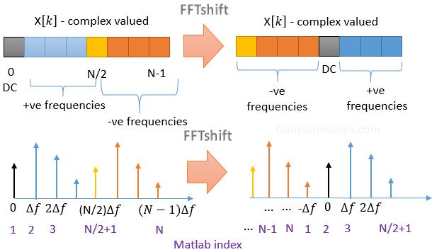 FFTshift_Matlab_index