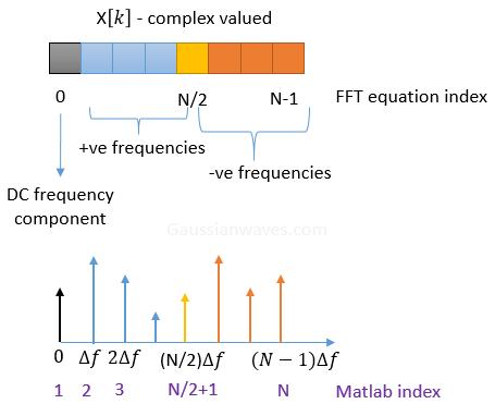complexDFT_Matlab_index