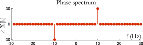 Phase spectrum after fixing rounding off errors