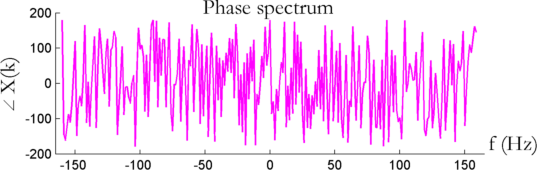 Noisy phase spectrum