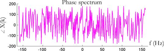 Noisy phase spectrum