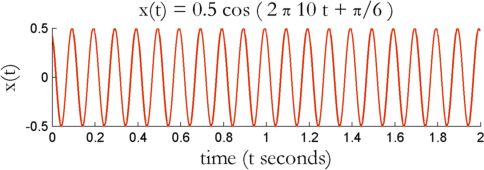 Cosine wave with phase shift