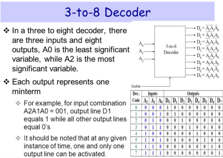 3x8 Decoder and its Truth table
