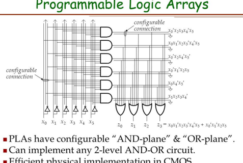 [Quiz] Combinational Circuits