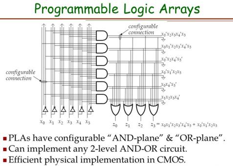 Programmable Logic Arrays