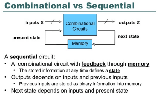 Combinational circuits Vs sequential circuits