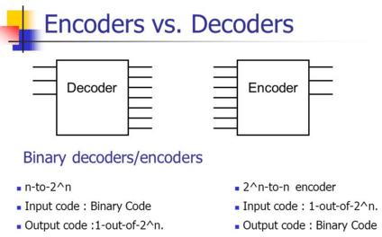 Encoders Vs. Decoders