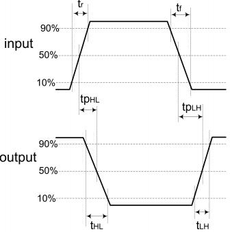 Definition of timing parameters of logic gates