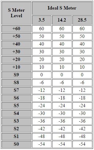 An ideal S-meter - data table