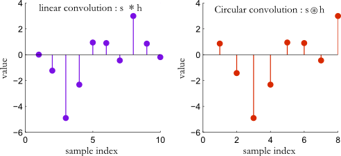 Difference between linear convolution and circular convolution