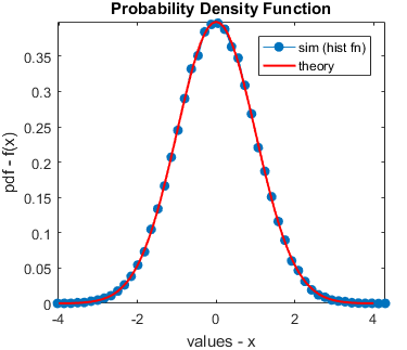 Estimated PDF (using hist function) and the theoretical PDF