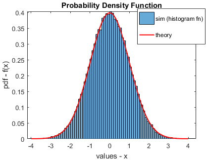 Estimated PDF (using histogram function) and the theoretical PDF