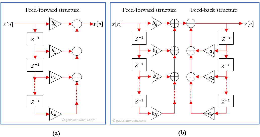 FIR and IIR filters can be realized as direct-form structures. (a) Structure with feed-forward elements only - typical for FIR designs. (b) Structure with feed-back paths - generally results in IIR filters