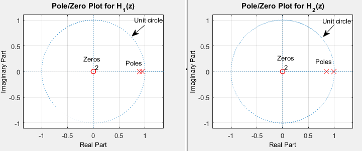 Figure 4: Impact of poorly implemented IIR filter on stability. (a) Stable IIR filter since all poles lie inside the unit circle, (b) Due to rounding effects, the one pole lies on the unit circle, hence it becomes unstable.