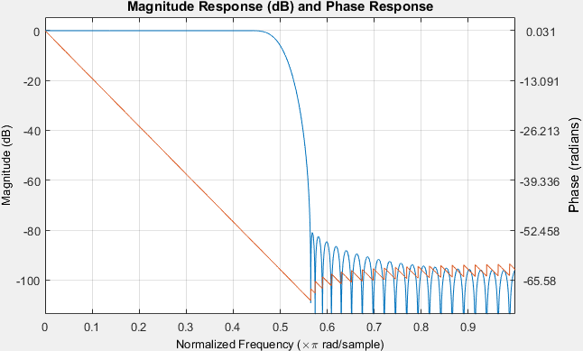 An FIR filter showing linear phase characteristic in the passband