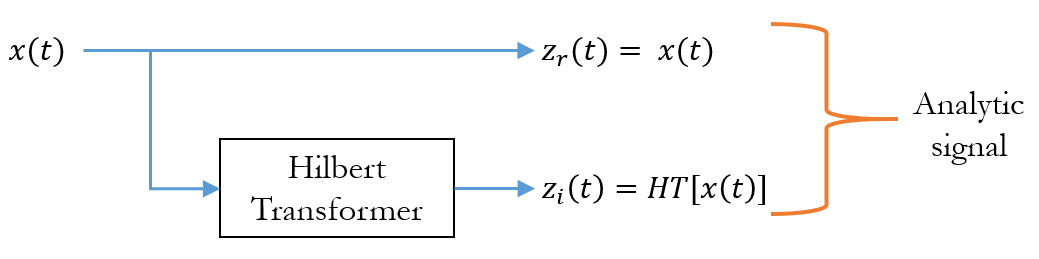 Converting a real-valued signal to complex plane using Hilbert Transform