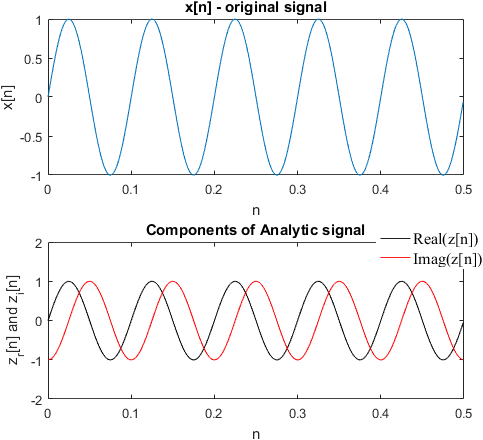 Components of analytic signal for a real-valued cosine function