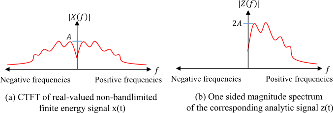 (a) Spectrum of continuous signal x(t) and (b) spectrum of analytic signal z(t)