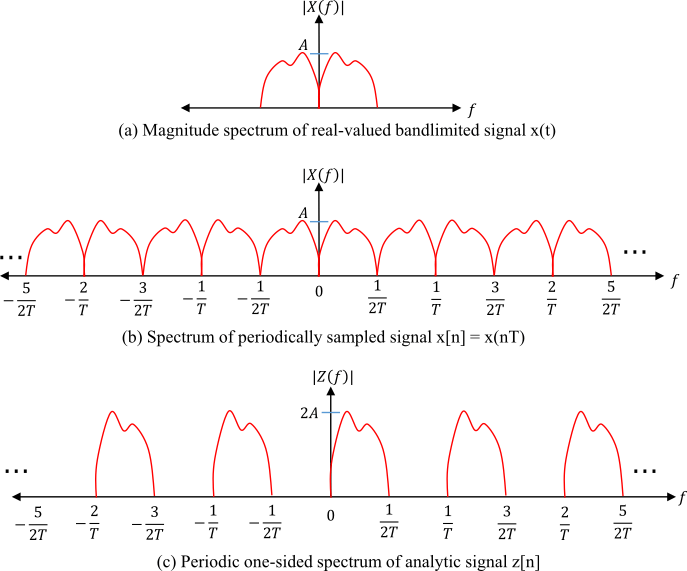 (a) CTFT of continuous signal x(t), (b) Spectrum of x[n] resulted due to periodic sampling and (c) Periodic one-sided spectrum of analytical signal z[n]